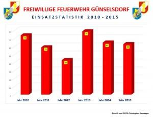 Einsätze 2010-2015